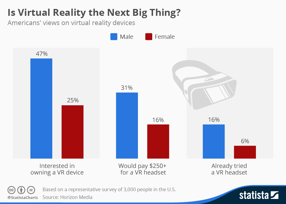 chartoftheday_4522_consumer_interest_in_virtual_reality_n