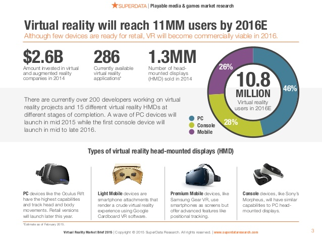 virtual-reality-market-brief-industry-trends-analysis-february-2015-3-638